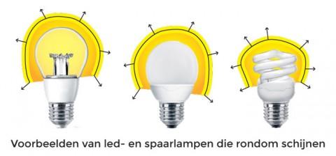 Zuinige lichtbronnen